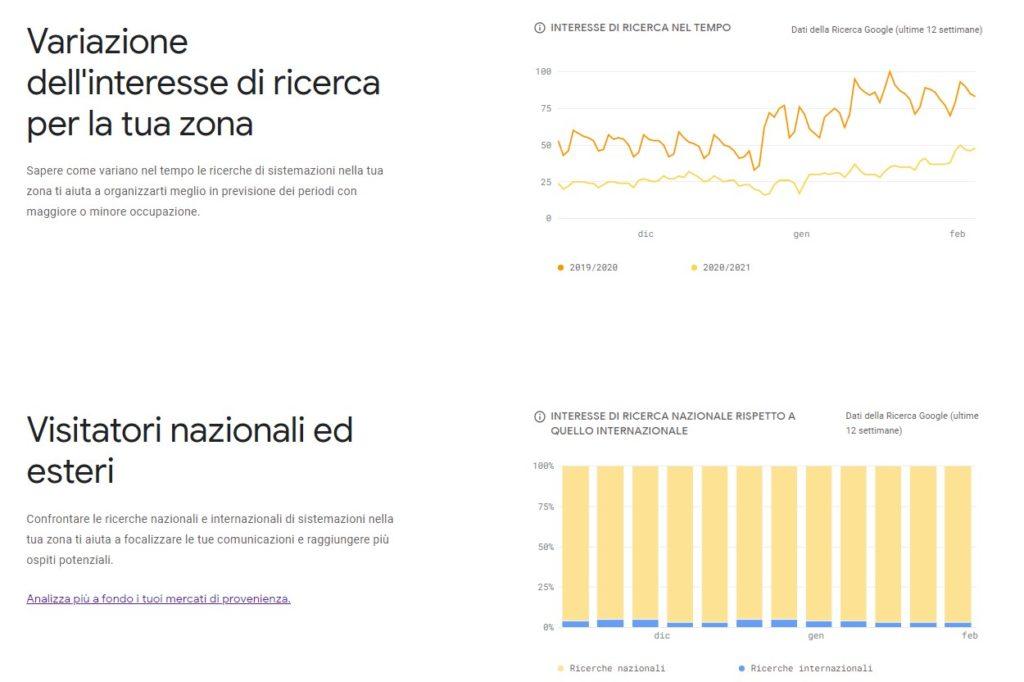Google hotel insights interesse di ricerca